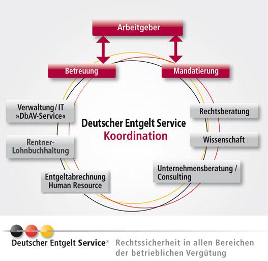 Deutscher Entgelt Service